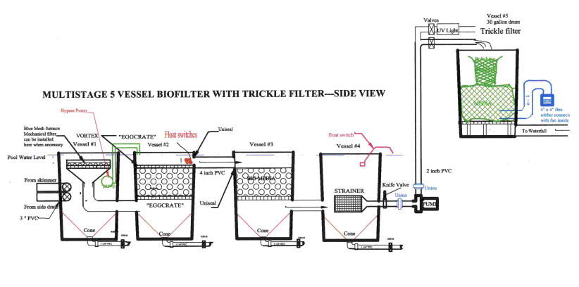 Waterfall pond filter systems waterfall free engine for Pond filter setup diagram
