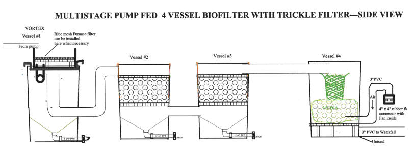 Gravity feed water filter wiring diagrams repair wiring for Gravity fed pond filter setup